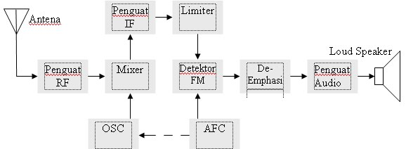 fm receiver block diagram | electropedia,Block diagram,Block Diagram Of Fm Radio Receiver