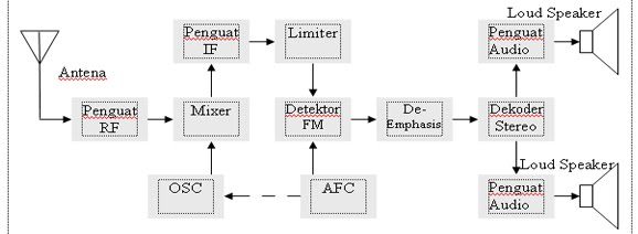 Fm receiver block diagram electropedia mono fm receiver block diagram b ccuart Choice Image